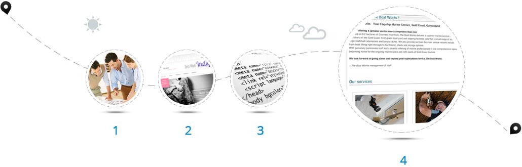 Les étapes de création d'un site internet avec les équipes de Shop Application